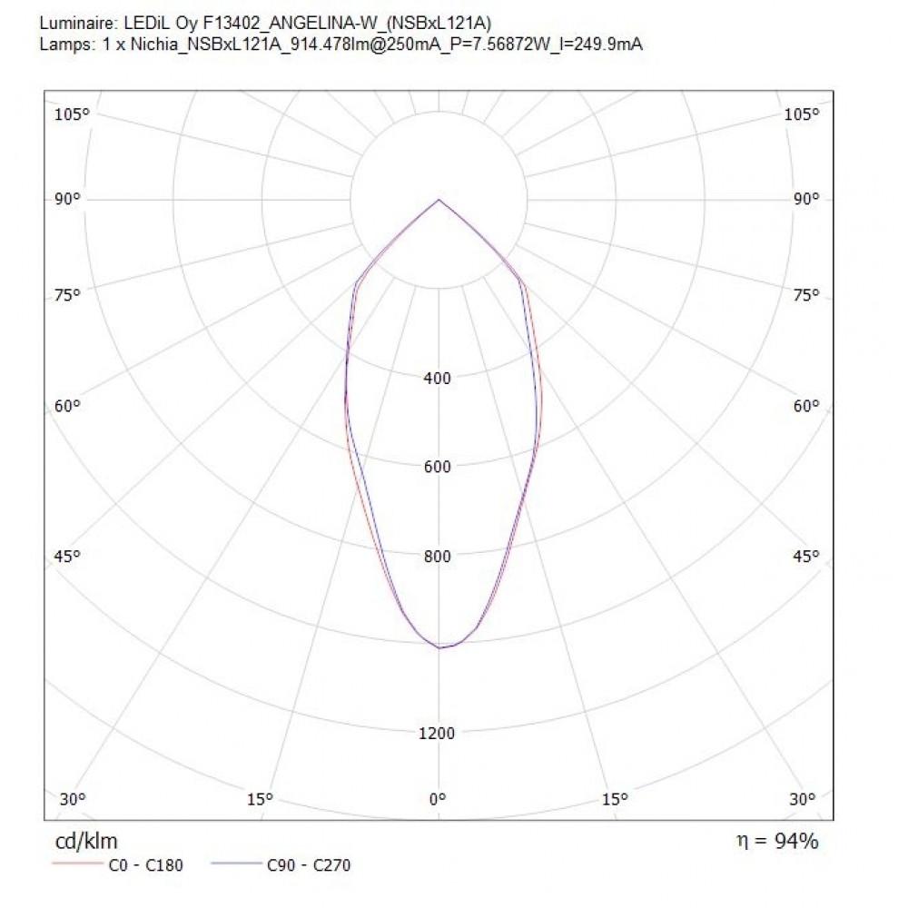 Отражатель ANGELINA-W для матриц Cree CXB